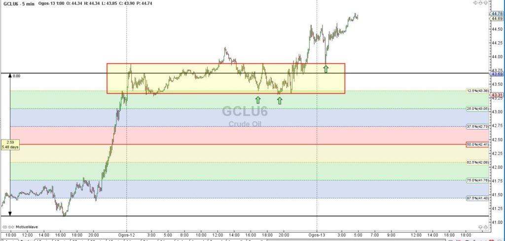 crude oil post movement