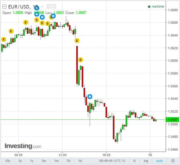 chart forex EUR/USD