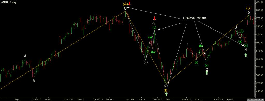 c wave pattern elliott wave