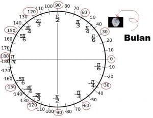 Lunar Ingress