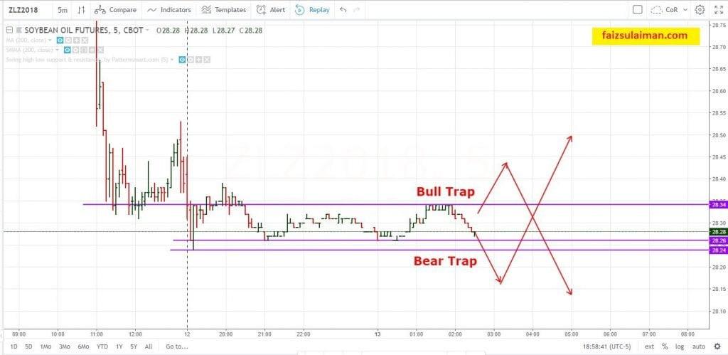 bull and bear trap soybean oil