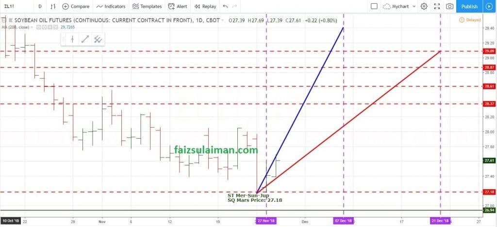 soybean oil chart faiz
