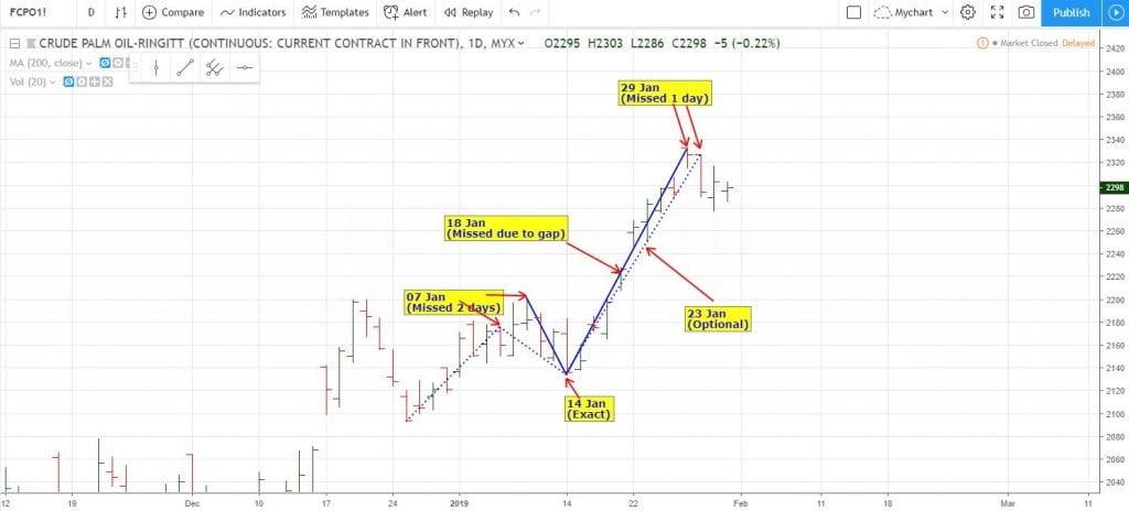 Servis Analisa & Forecast Pasaran Futures 1