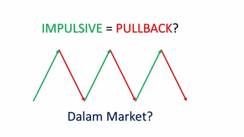 Market Accumulation & Distribution 1