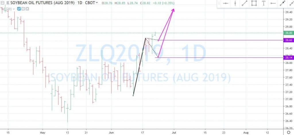 Market Accumulation & Distribution 2