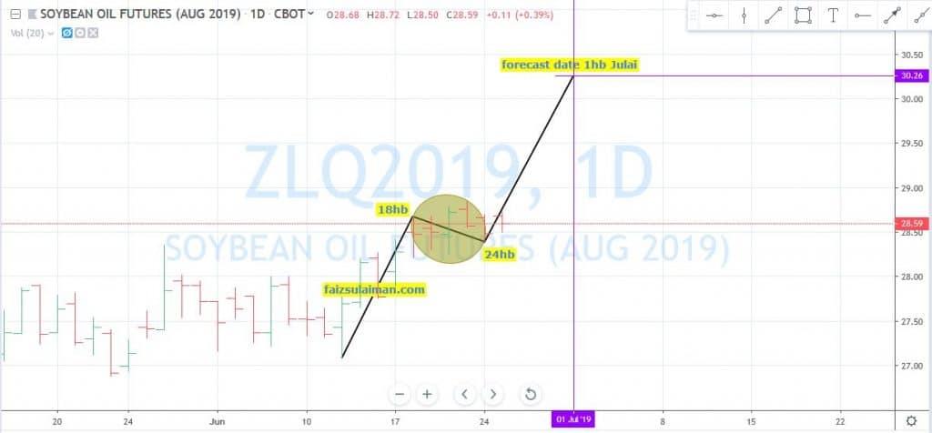 Soybean Oil Futures Kemungkinan Naik Tinggi 1