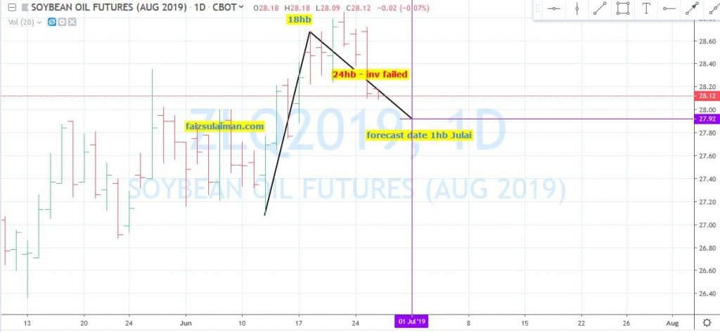 soybean oil futures forecast inversion