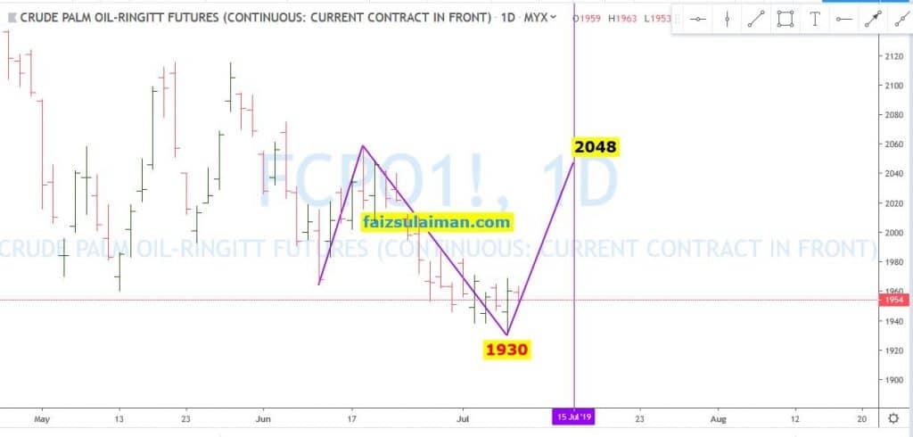 FCPO chart