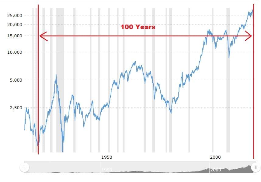 cycle analysis 100 years